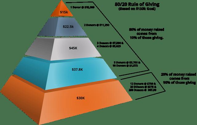 Giving Pyramid.png